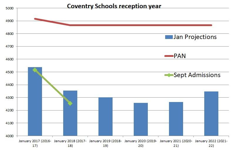 Reception intake in September and January forecast